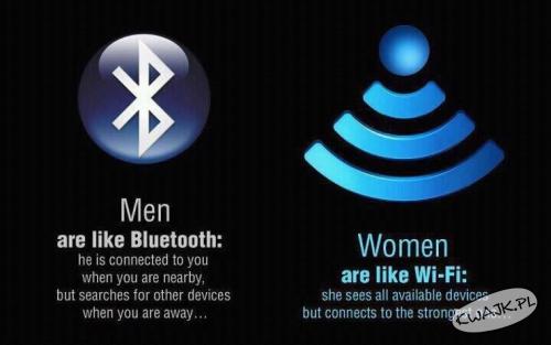 Kobiety i mężczyźni